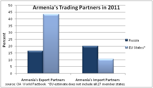 armeniatradingpartners2011