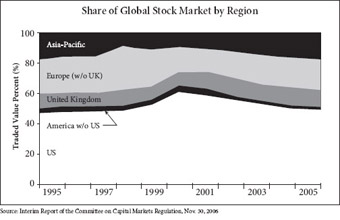 Share of Global Stock Market by Region