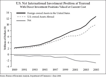 US Net International Investment Position at Yearend