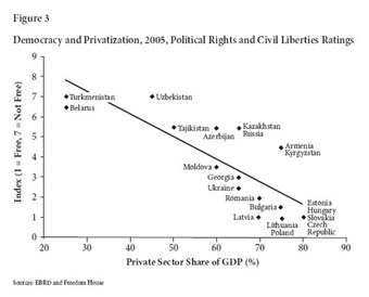 Democracy and Privatization, 2005, Political Rights and Civil Liberties Ratings